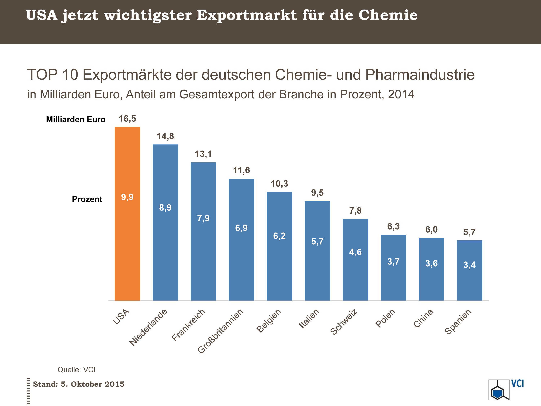 top 10 exportm rkte der deutschen chemie und pharmaindustrie verband der chemischen industrie. Black Bedroom Furniture Sets. Home Design Ideas