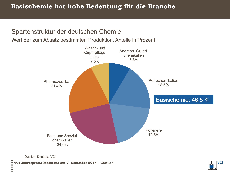 spartenstruktur der deutschen chemie verband der chemischen industrie e v vci. Black Bedroom Furniture Sets. Home Design Ideas